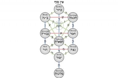 Spiritual Intelligence, by Gerald Epstein