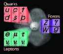 The Standard Model, revealing the Higgs field's central role in elementary particles